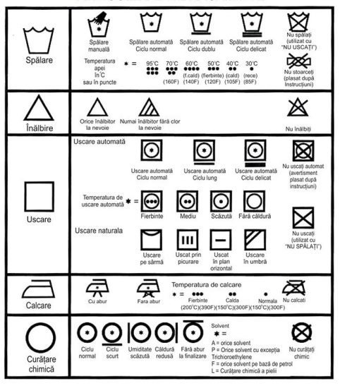 Instructiuni intretinere materiale textile